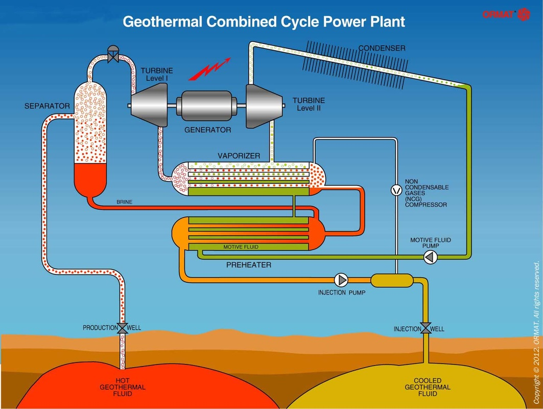 Process Flow Diagram Of A Geothermal Plant Electrical Gas Power Schematic Energy Sources Research Assignment Nuclear